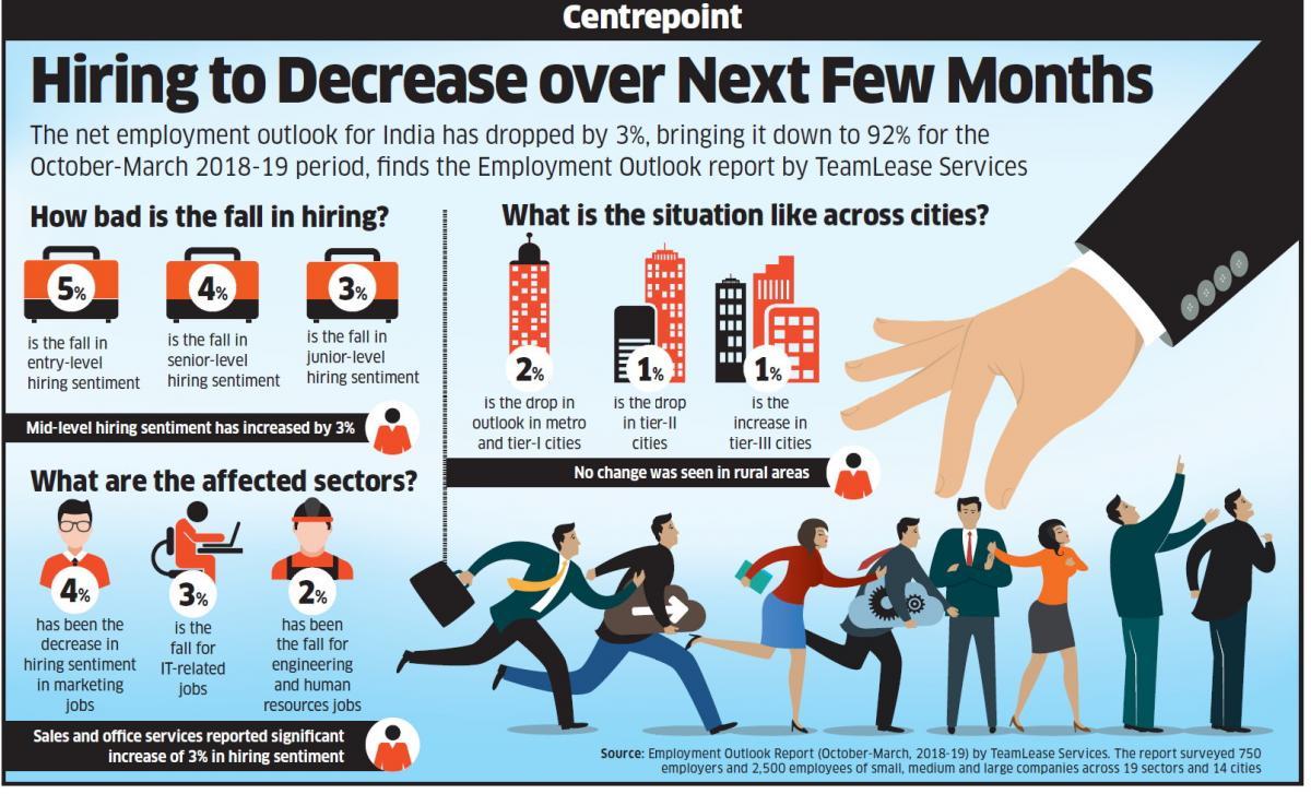 TeamLease in Media | Economic Times | Mint | Hindu