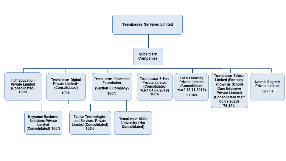 TeamLease Group Structure 27.04.21